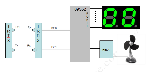 "automatic room light controller with unidirectional Automatic-room-light-controller-with-bidirectional-visitor-counter1pdf - bidirectional visitor counter introduction project definition: project title is ""automatic room light controller with bidirectional."