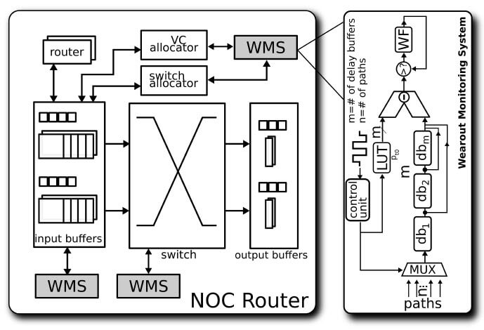 Network on chip architecture thesis